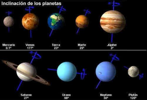 Trabajo Los Colores De Los Planetas Buscar Con Google Colores De Los Planetas Planetas Sistema Solar