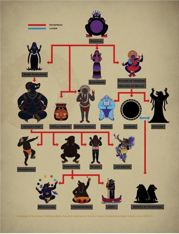 """Image result for genealogy of darkness gods glorantha"""""""