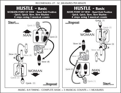Hustle Dancing Step Diagrams - Wiring Diagram & Cable Management on