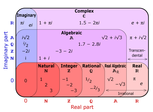 Complex Number Venn Diagram (N ⊂ Z ⊂ Q ⊂ AR ⊂ R ⊂ C) | Euler ...