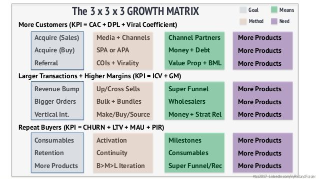 Image Result For Growth Vs Scale Investment Firms Investing Growth