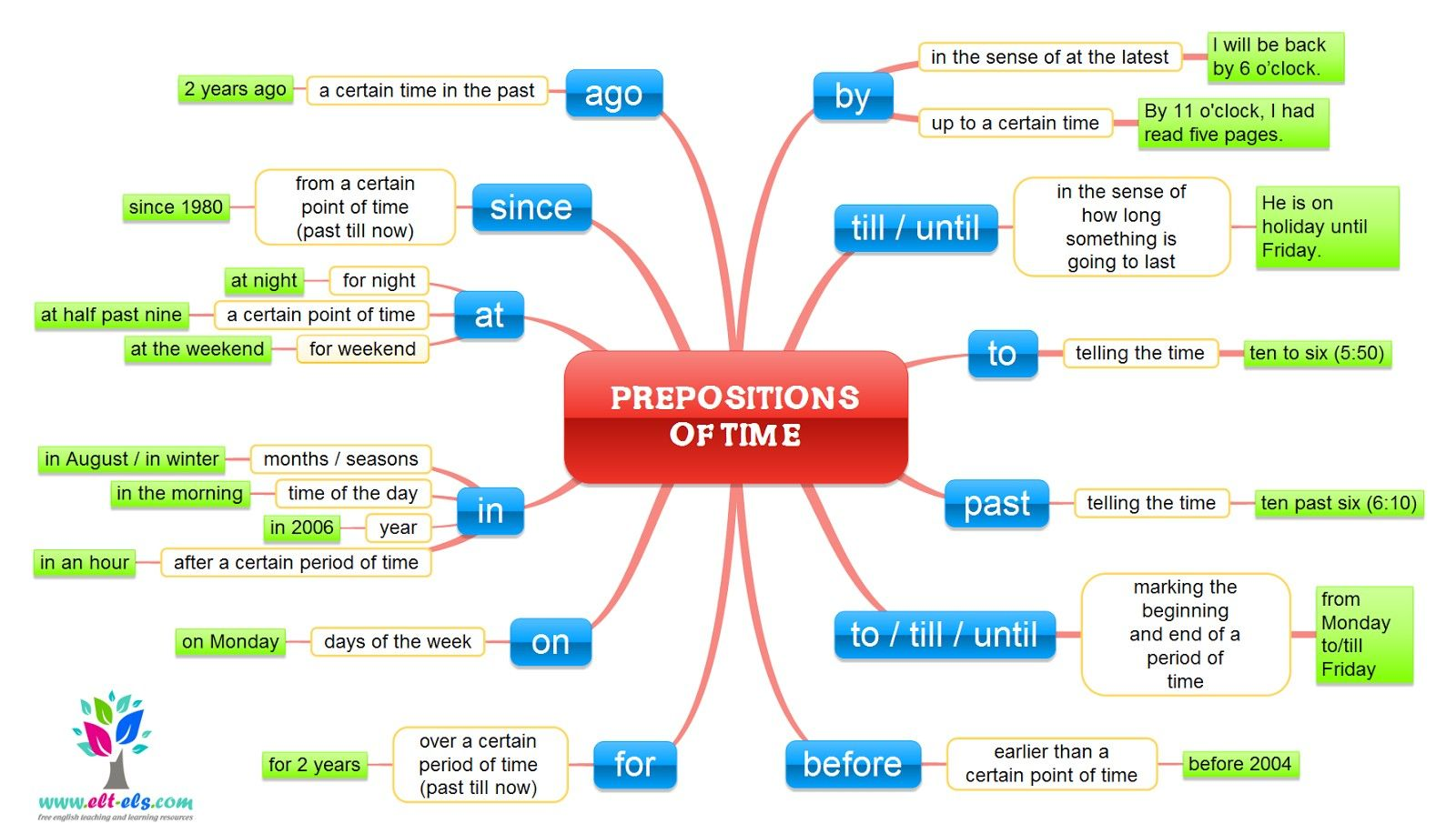 subordinating conjunctions exercises multiple choice pdf