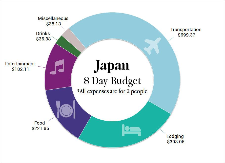 How Much Does A Trip To Japan Cost Budget Travel Tips Two Wandering Soles Budget Travel Tips Japan Travel Budgeting