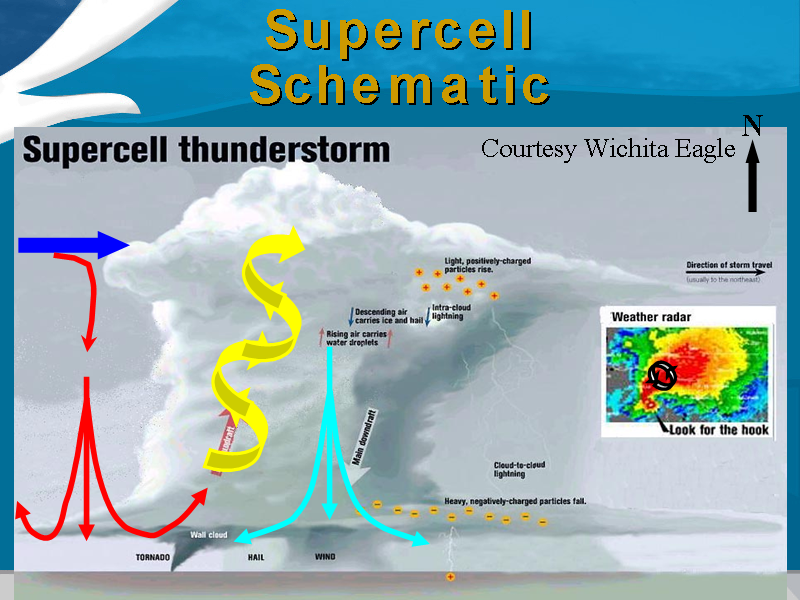 Gallery For Supercell Storm Diagram Weather Lessons Meteorology Storm