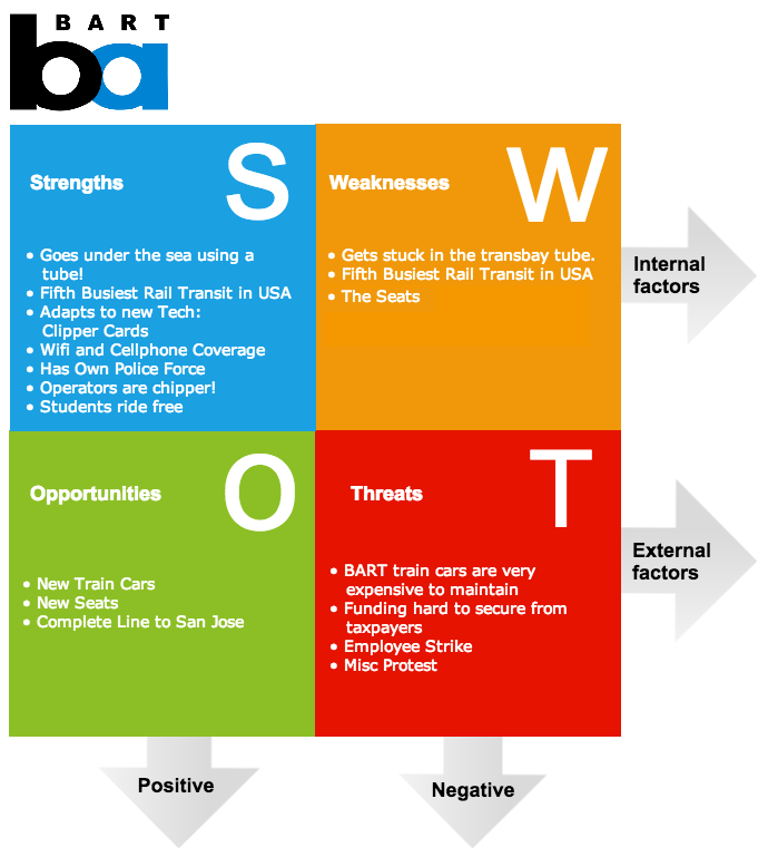 SWOT analysis wwwgliffycom Children can create a SWOT