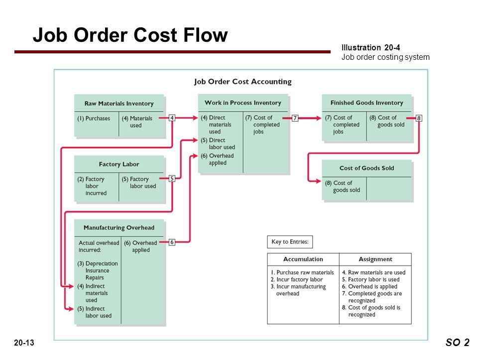 Xiaoqian Chen This Picture Describes The Job Order Cost Flow