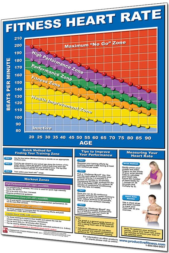 Heart Rate Poster  Exercise Heart Rate Chart  Fitness Part