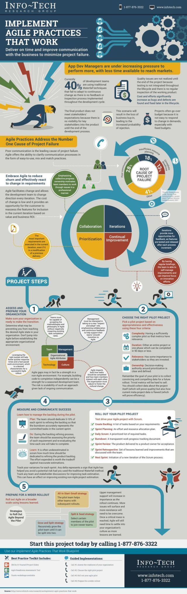 Startup infographic Agile Practices That Work Webmag.co