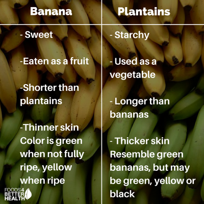 Plantain Vs Banana They Look Same But Are Different Plantains Banana Thick Skin