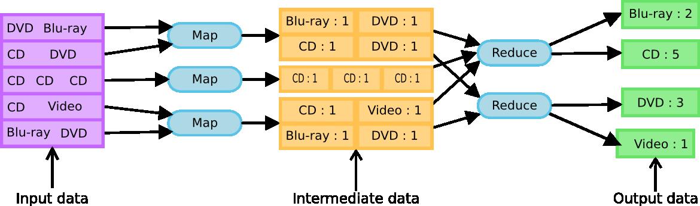 Mapreducefoundation Typing Of Mapreduce Sample Resume Type Map