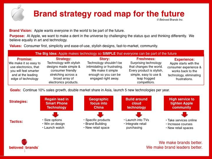 How to lay out your 5-year brand strategic plan on one page - strategic plan templates