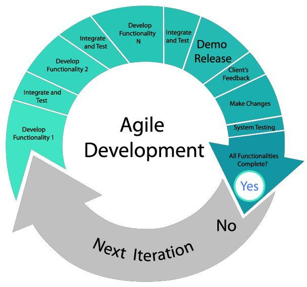 The Perks Of Utilising The Agile Method In Custom Software Development Biz Epic Agile Software Development Agile Development Agile Project Management