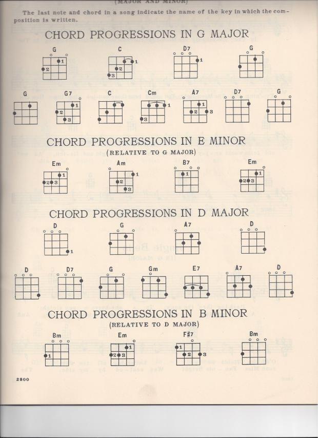 Ukulele D Tuning And Chord Chart Scans Ukeleles Pinterest