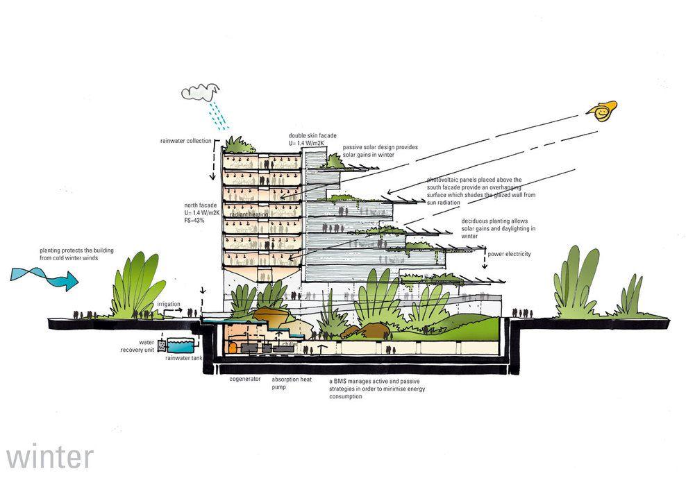 Mca Sieeb Energystrategies Winter Full Jpg 988 699 Energy Efficient Buildings Environmental Architecture Ecology Design