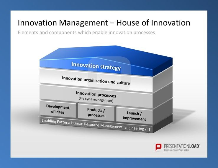 Innovation management powerpoint templates the house of innovation management powerpoint templates the house of innovation elements and components which enable innovation toneelgroepblik Gallery