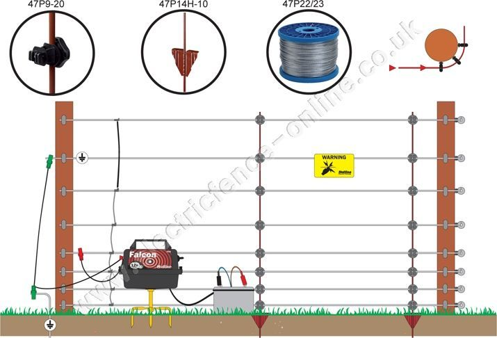 Electric Fence For Foxes Wire Jpg  715 U00d7486