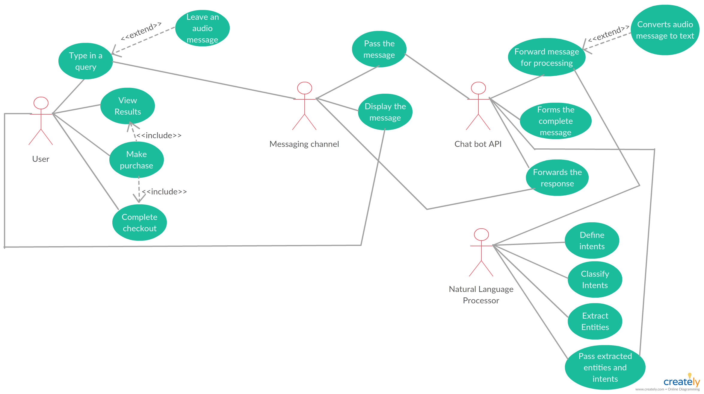 chatbot use case diagram use case diagram for chatbot shows how a message chatbot functions you can use this example diagram to plan your own chatbot  [ 2350 x 1317 Pixel ]