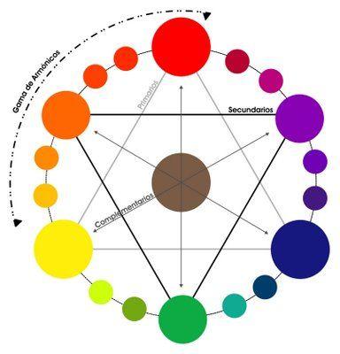 C rculo crom tico colores de tendencias pinterest - Circulo cromatico 12 colores ...