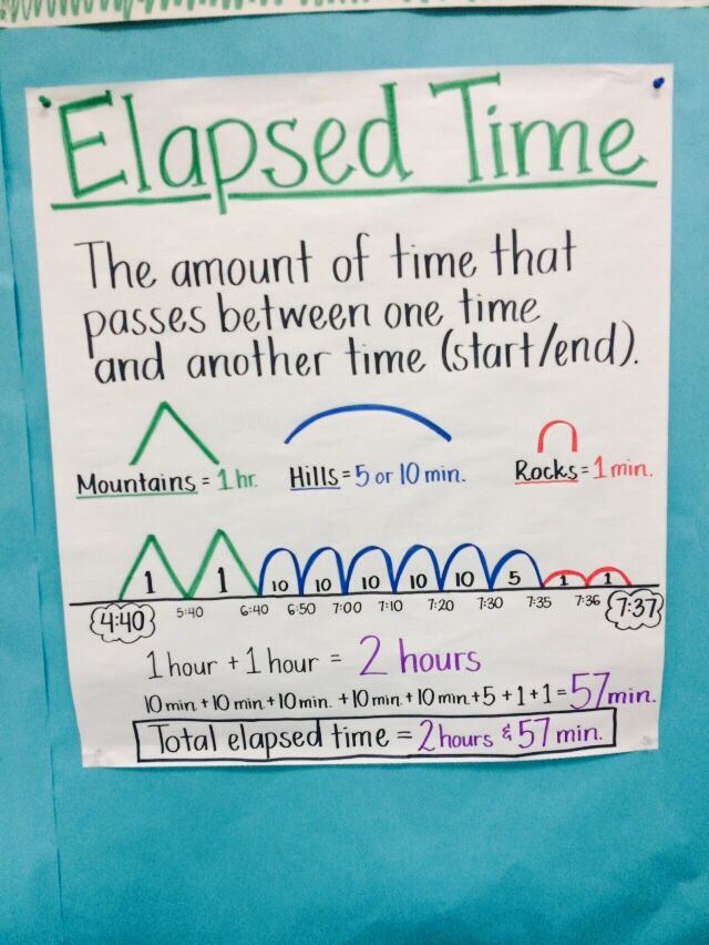 Elapsed time anchor chart teacher   corner charts math also rh pinterest