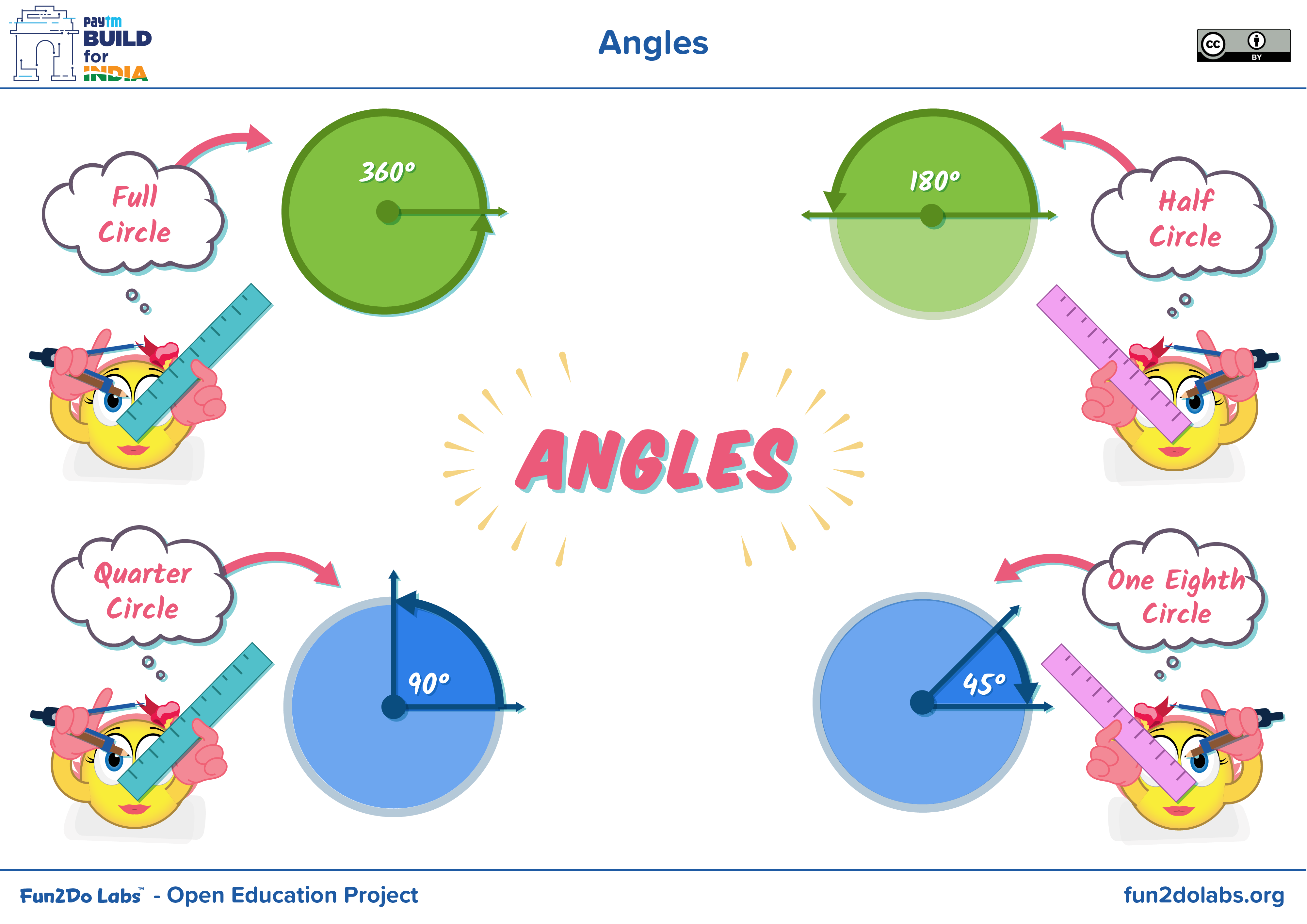 What Is Full Circle What Is Half Circle Angles Of Circle