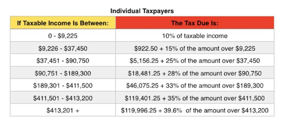2015 Tax Rates, Standard Deductions, Personal Exemptions, Credit