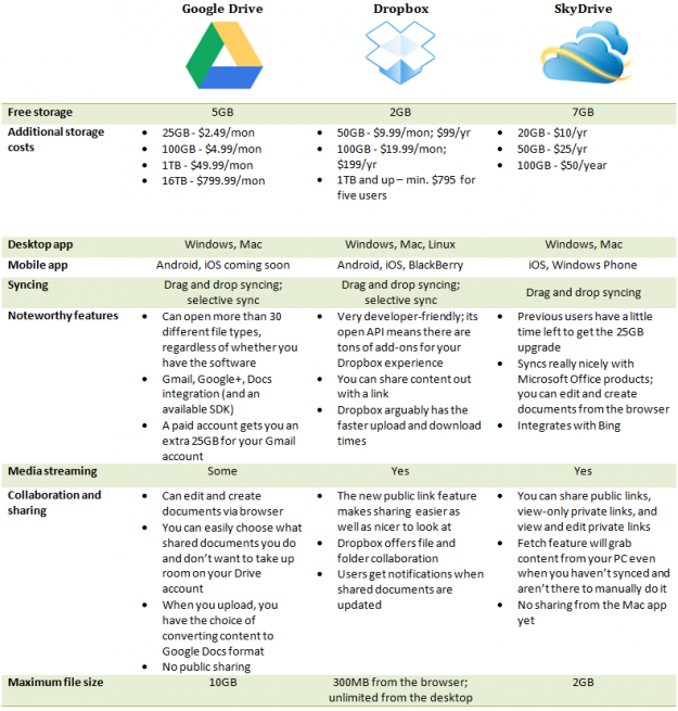 Google Drive Vs Dropbox Digital Trends Google Drive Online Marketing Infographic Social Media Infographic