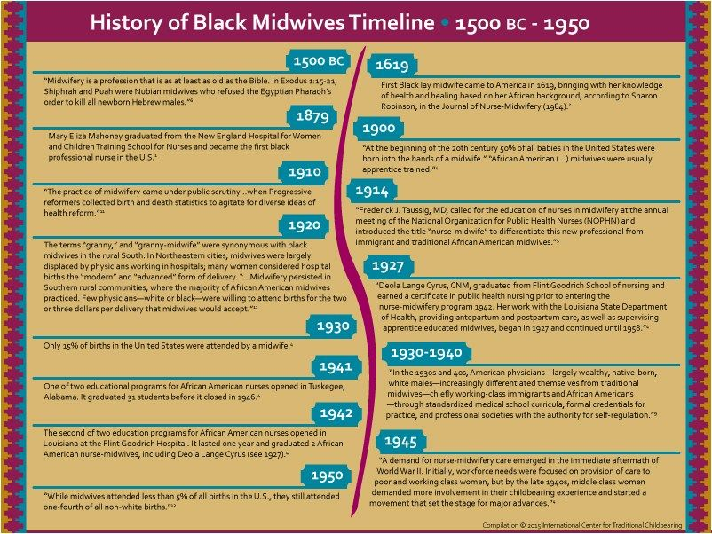 U S  History of Black Midwives Timeline (ICTC) | Work
