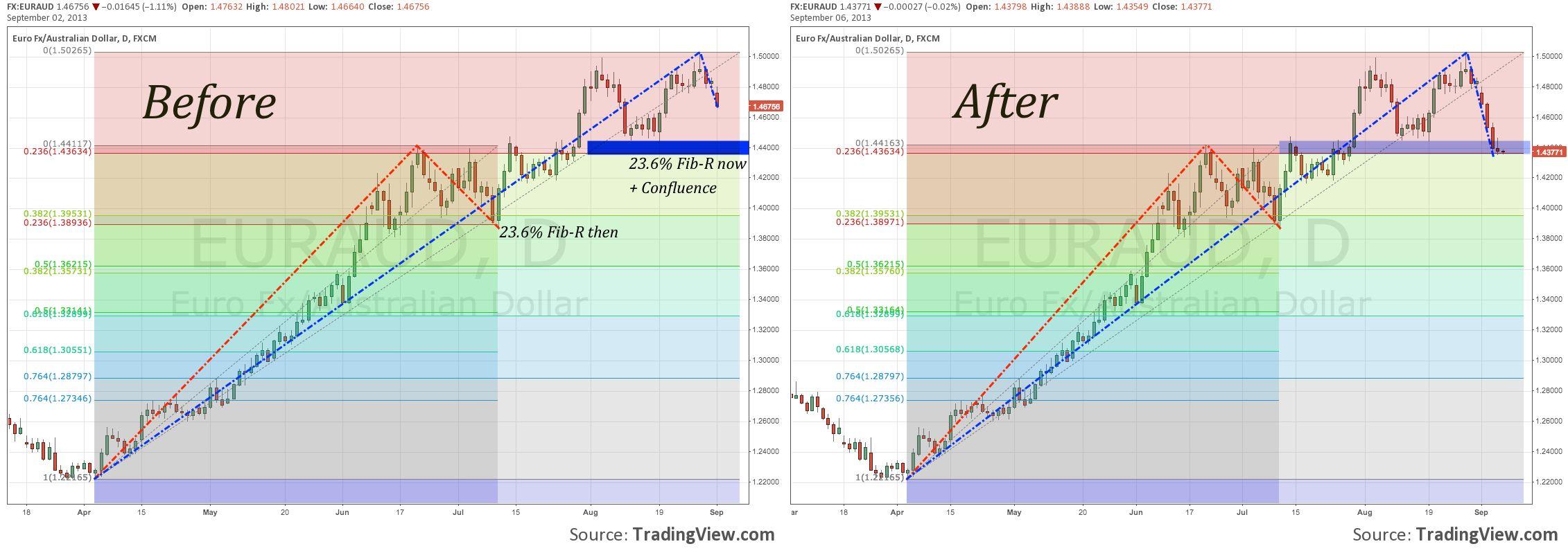 Euraud Meets Support At 23 6 Fibonacci Retracement Level And