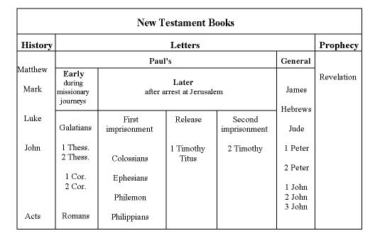 Structure of the Bible: The Old Testament Books