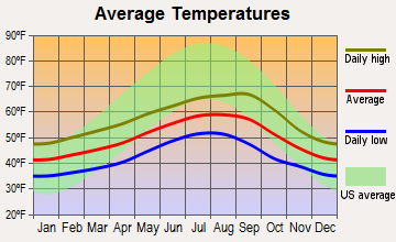 Long Beach Washington Average Temperatures Map Coeur D Alene Traverse City The average high during this season is between 52.8°f (11.6°c) and 48.5°f (9.2°c). long beach washington average
