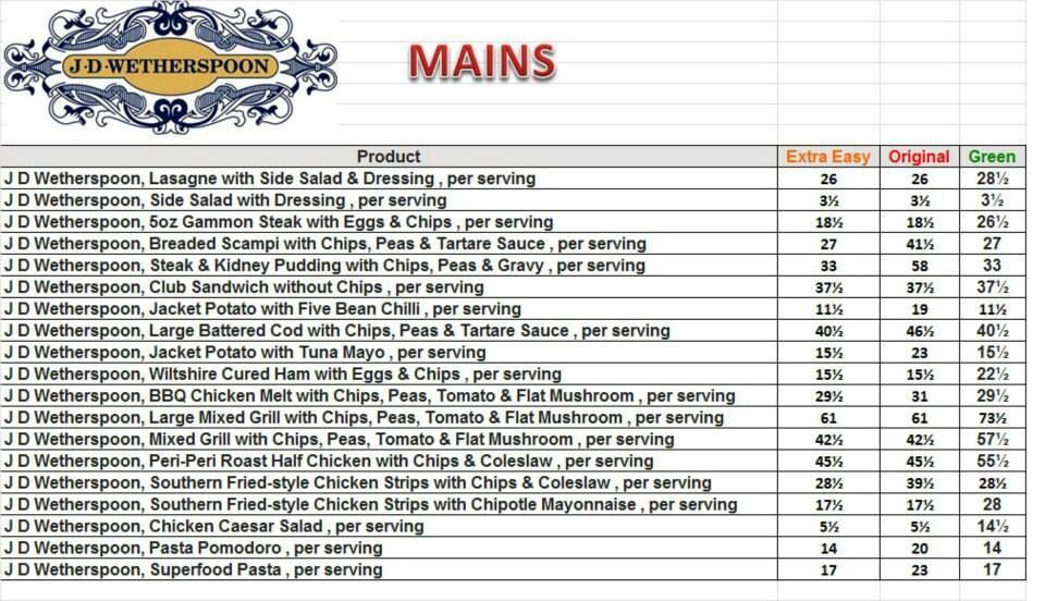 J D Wetherspoons Mains Syn Values Slimmers World Recipes Slimming World Tips Slimming World Eating Out
