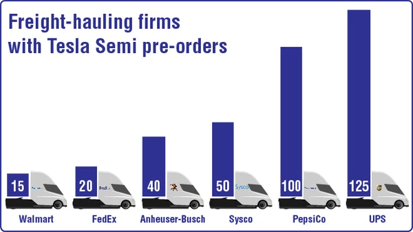 Hmm Why Hasn T Amazon Reserved A Tesla Semi Yet Cleantechnica Tesla Transport Topics Logistics Industry