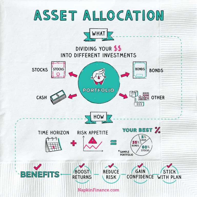 What is Asset Allocation? Best Asset Allocation Strategies