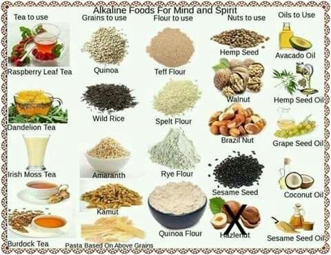 Grocery list! | Dr  Sebi/ Alkaline | Alkaline foods, Dr sebi diet