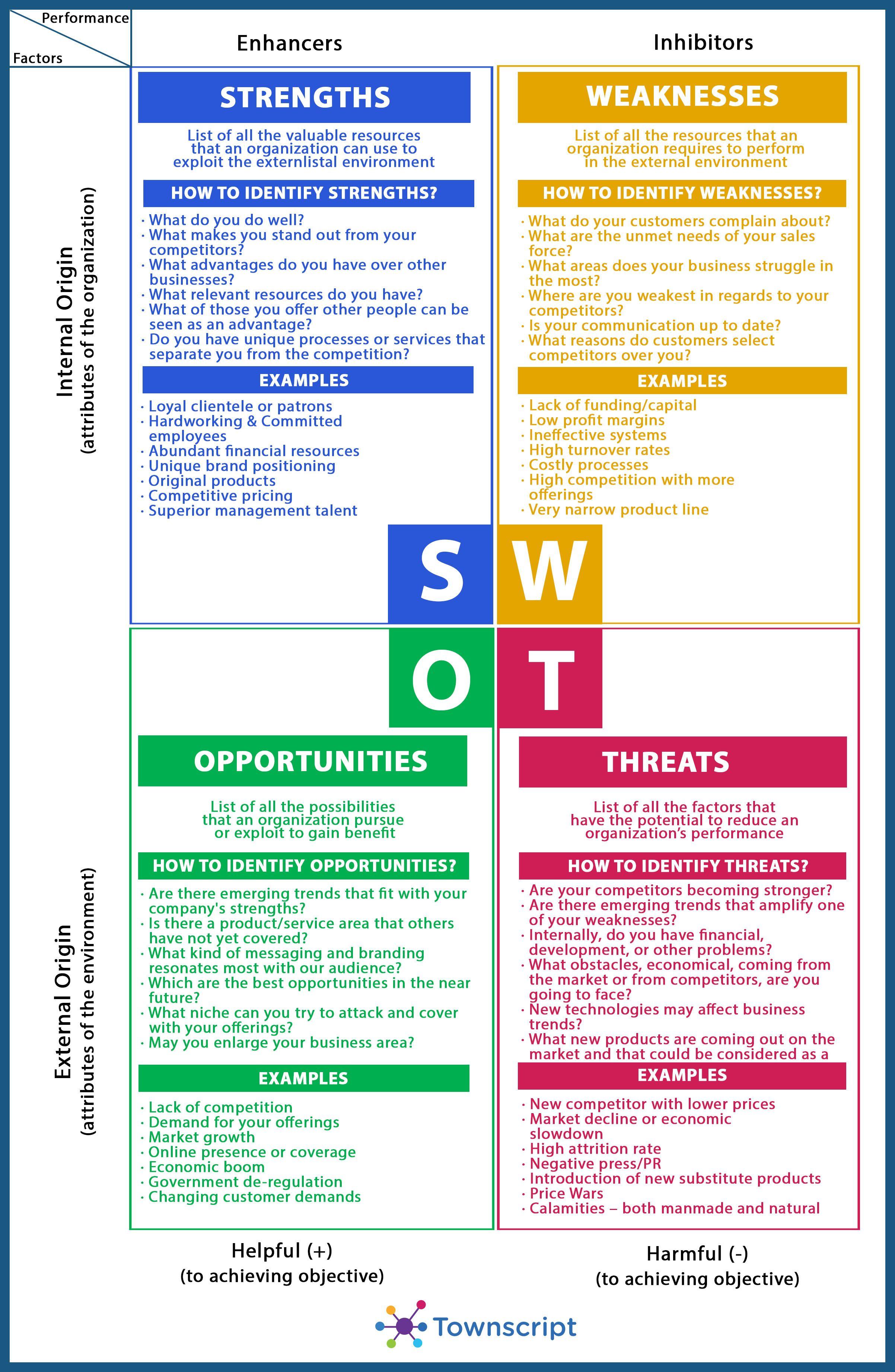 Swot Analysis Blueprint Swot Analysis Template Business Analysis Swot Analysis