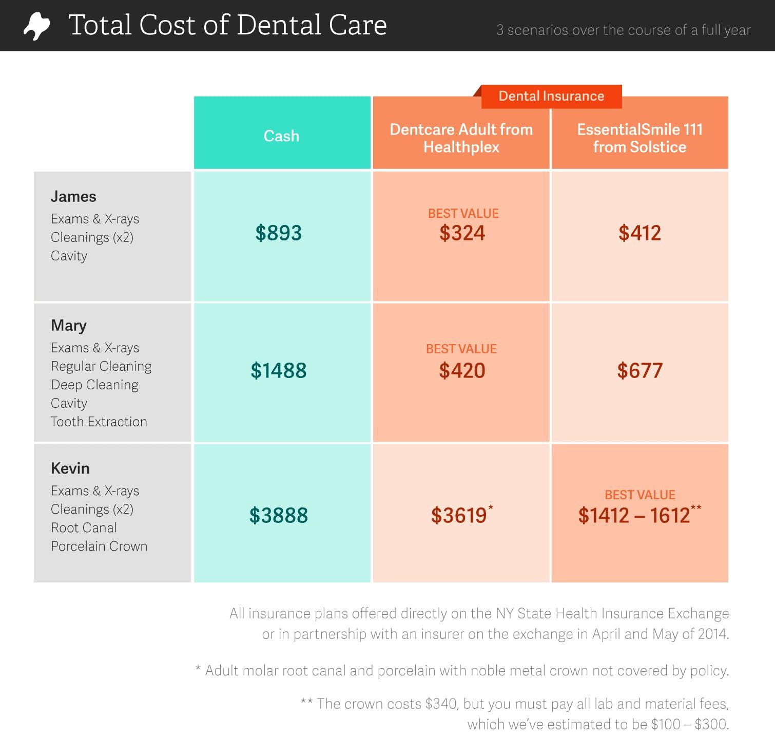Dental Insurance Vs Dental Discount Plans Compared Dental Discount Dental Insurance Plans Dental Insurance