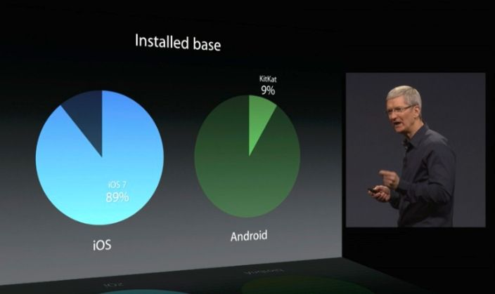 89% of install base was running the latest OS. | 9to5 Mac