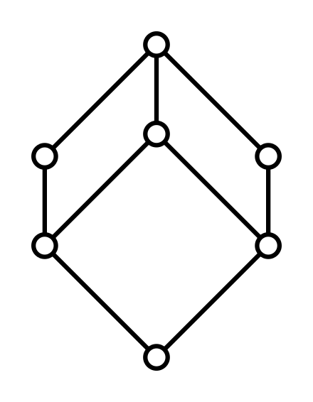 Hasse diagram of the set of all divisors of 60 partially ordered by hasse diagram of the set of all divisors of 60 partially ordered by divisibility invention pinterest ccuart Choice Image