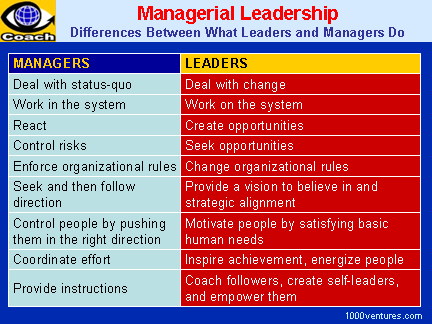 leadership vs management engaged inspired  leadership vs management differences between what leaders and managers do