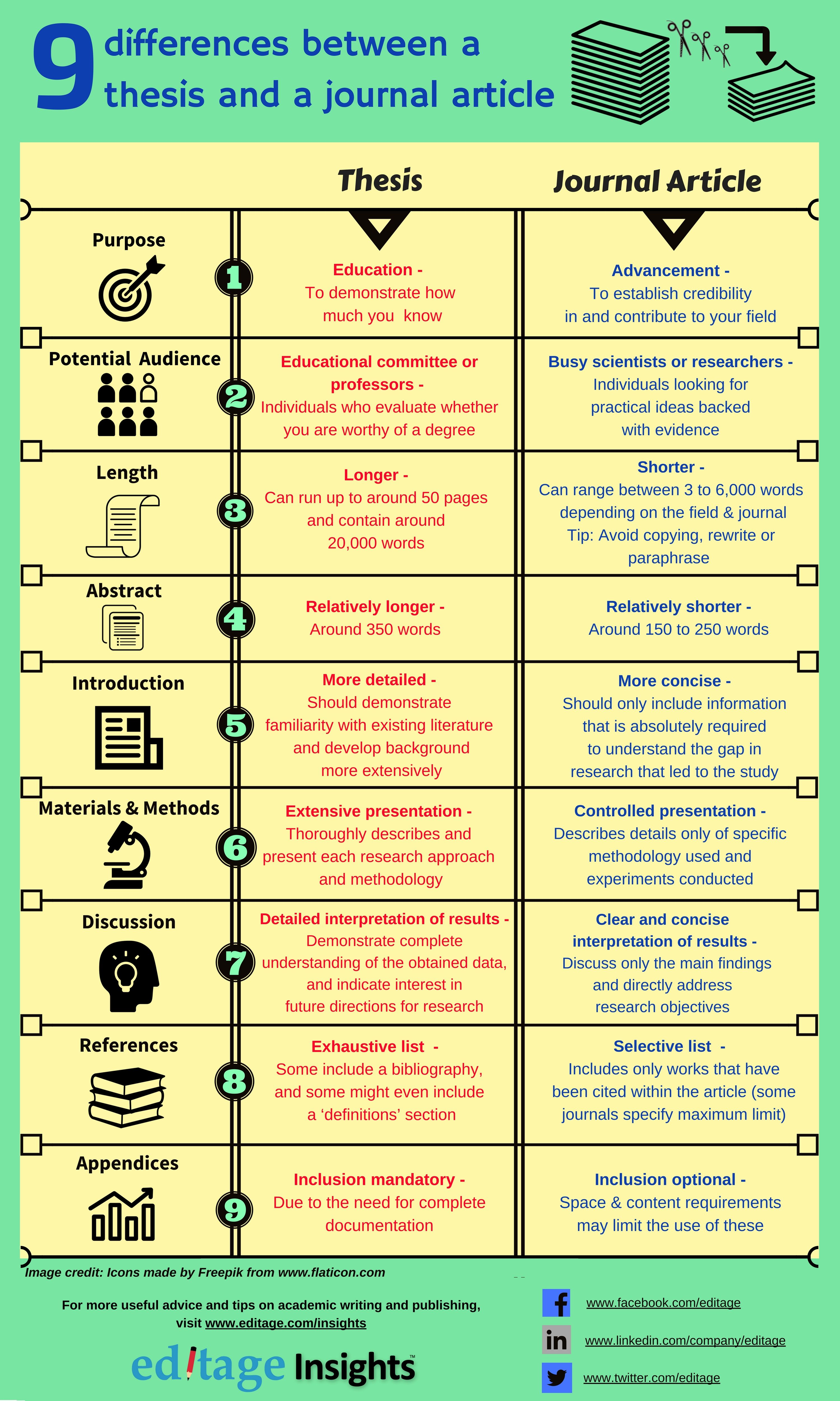 9 Difference Between A Thesi And Journal Article Social Media Infographic Academic Writing Dissertation Research Paper