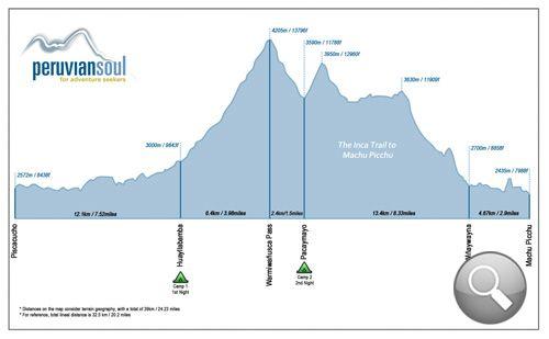 Inca Trail Elevation Profile Training Pinterest Machu Picchu