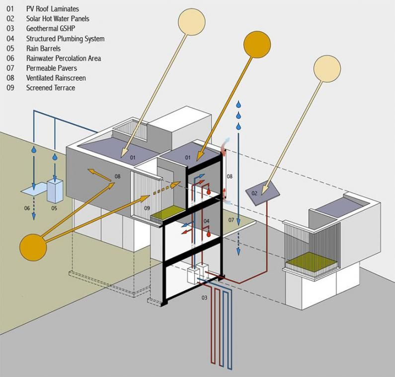OS House By Johnsen Schmaling Architects - Sustainability Diagram ...