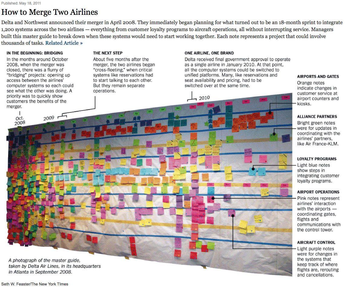 postit note project planning Kanban board, Agile