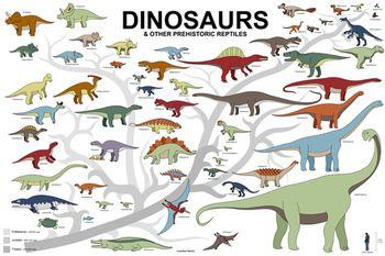 Printable Dinosaur Poster Dinosaur Posters Dinosaur Coloring Pages Dinosaur