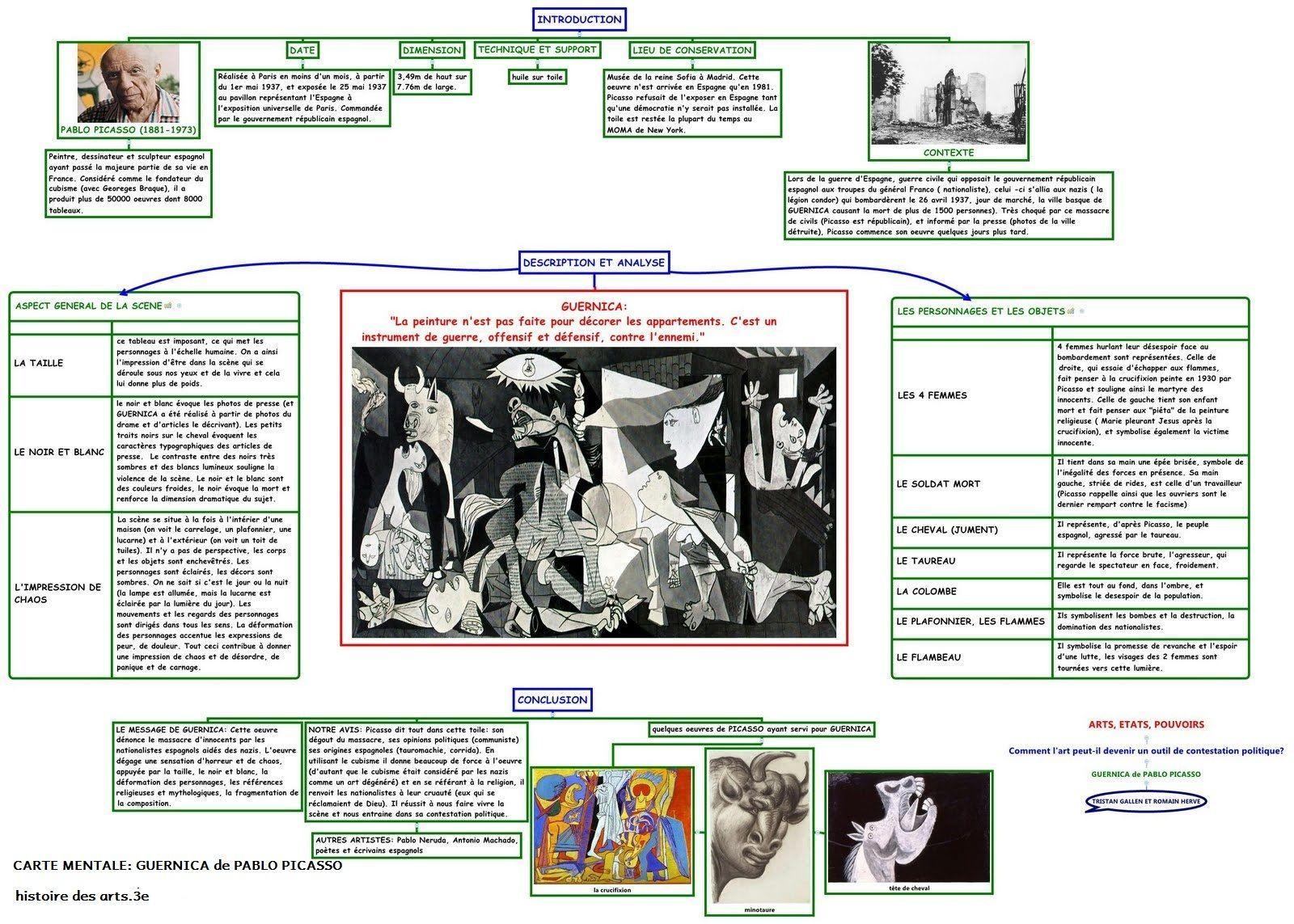 Histoire Des Arts 1 Guernica De Pablo Picasso Histoire De L Art Guernica Histoire Des Arts Carte Mentale