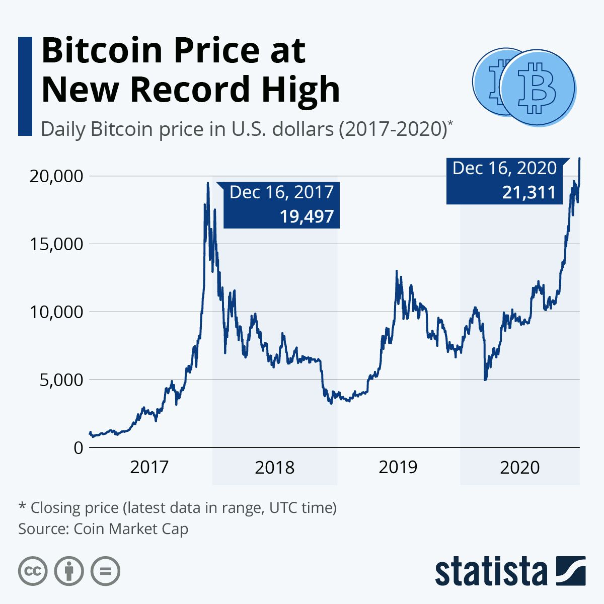 Infographic Bitcoin Price At New Record High Bitcoin Price Bitcoin Infographic