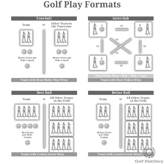 The Illustrated Definitions And In Depth Guides Of Golf Terms Are Grouped Along The Categories Listed On The Left Golf Terms Golf Clubs Golf Clubs Taylormade