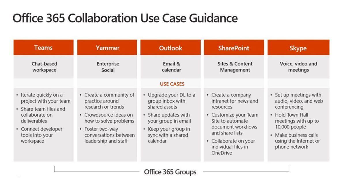Office 365 Collaboration Use Case Guidance   Liberteks IT ...