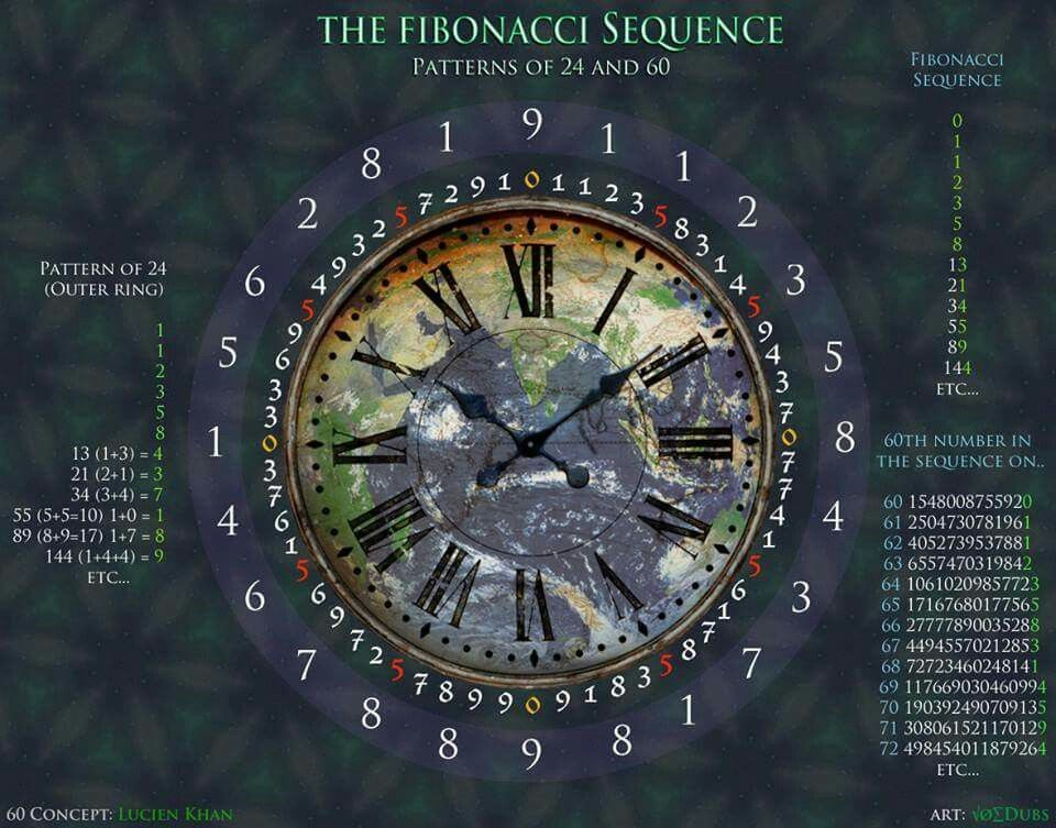 The Cycle Of 60 Pattern In The Fibonacci Sequence 0 1 1 2 3 5 8
