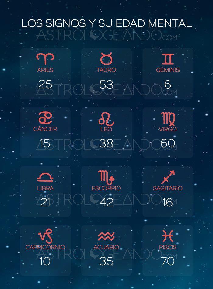 Los signos y su edad mental edad mental signos y astrolog a - Cual es mi signo del zodiaco ...